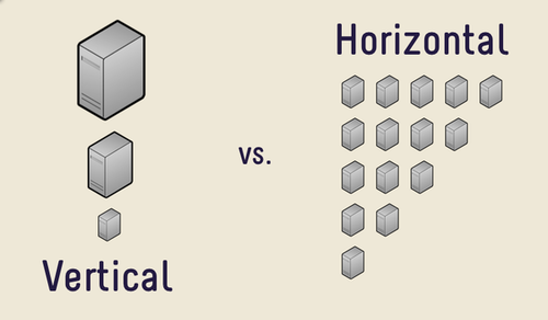 scalabilité : scalabilité verticale et scalabilité horizontale