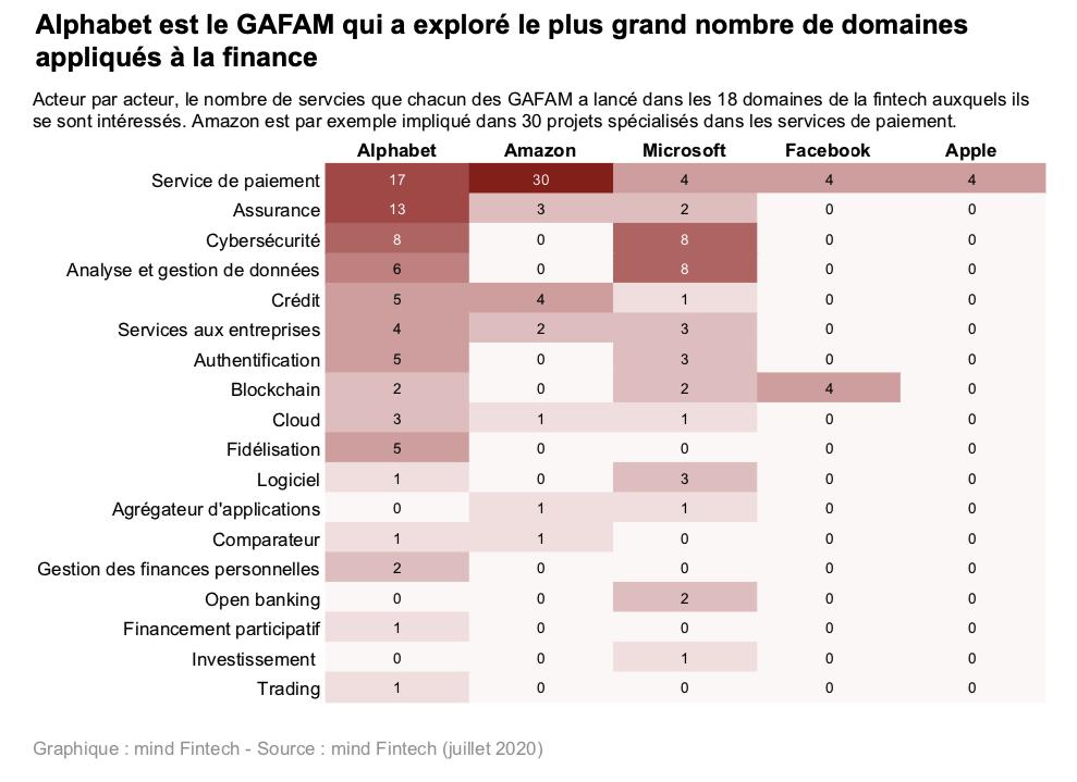 GAFAM définition : les GAFAM dans la FinTech