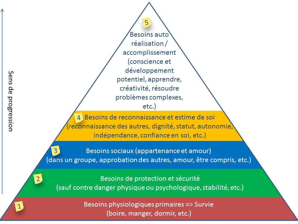 SONCAS : pyramide de Maslow