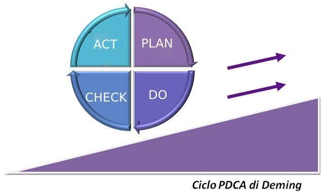 le fasi del ciclo PDCA