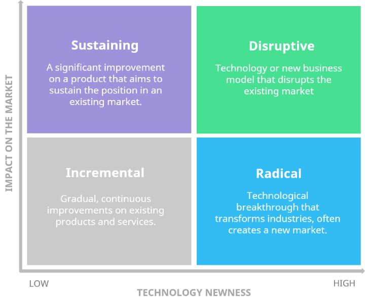 innovation-strategy