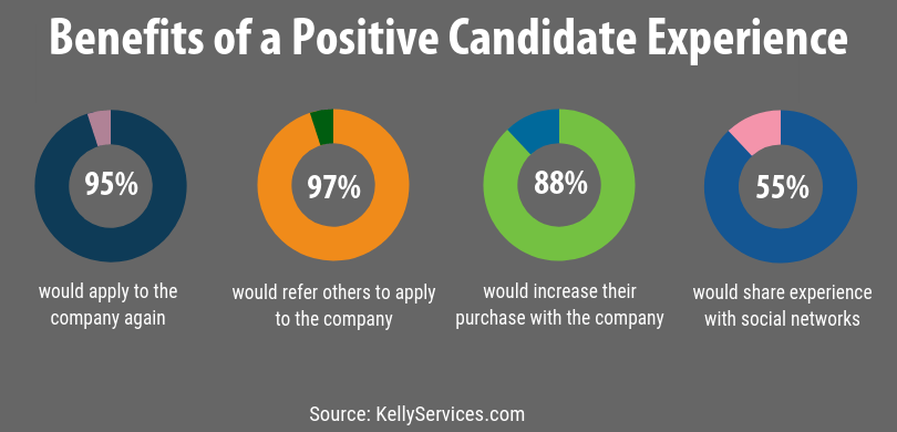 positive-candidate-experience