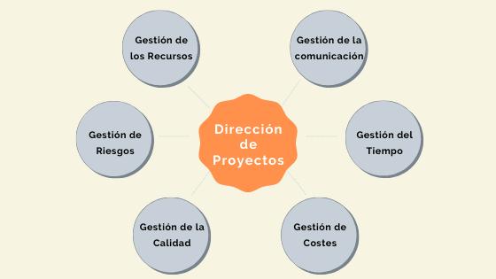 funciones-direccion-de-proyectos