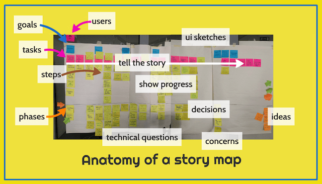 user story mapping example