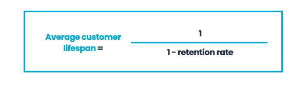 Average Customer Lifespan = 1 / (1 - Retention Rate)