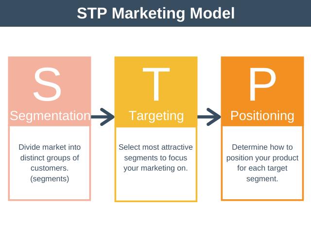 STP Marketing Modell