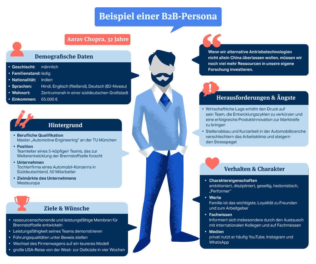 Beispiel einer Buyer Persona im B2B Marketing