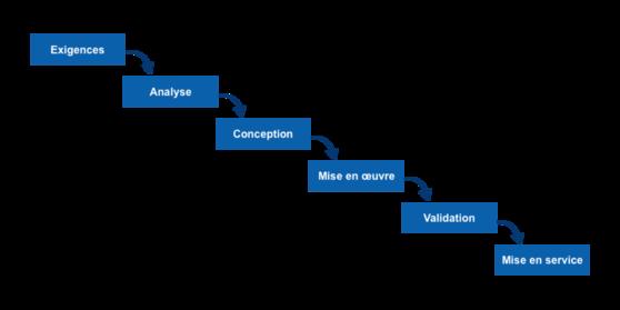 Méthode classique gestion de projet : méthode Waterfall