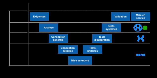 Méthode classique gestion de projet : cycle en V