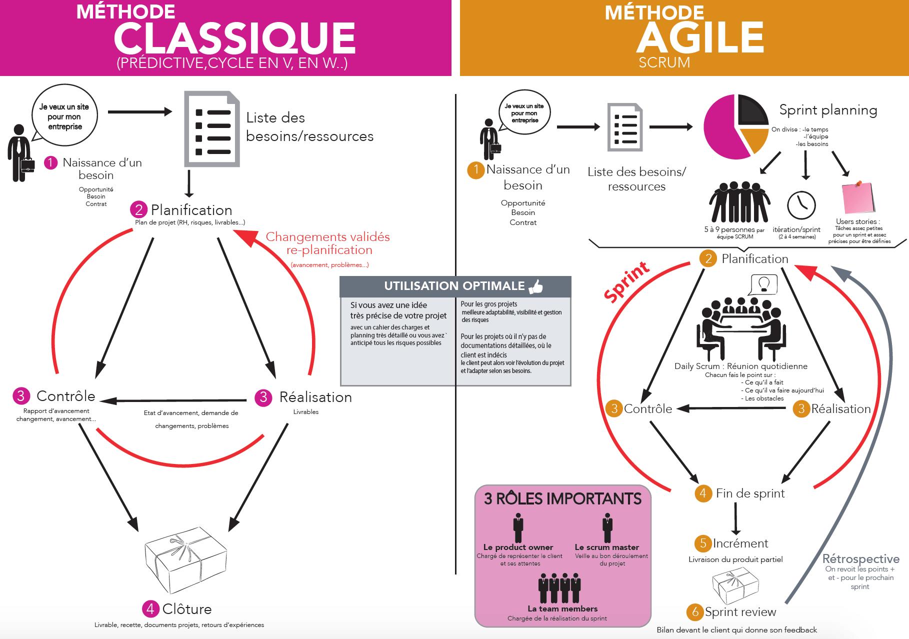 Méthode classique gestion de projet VS Méthode agile scrum