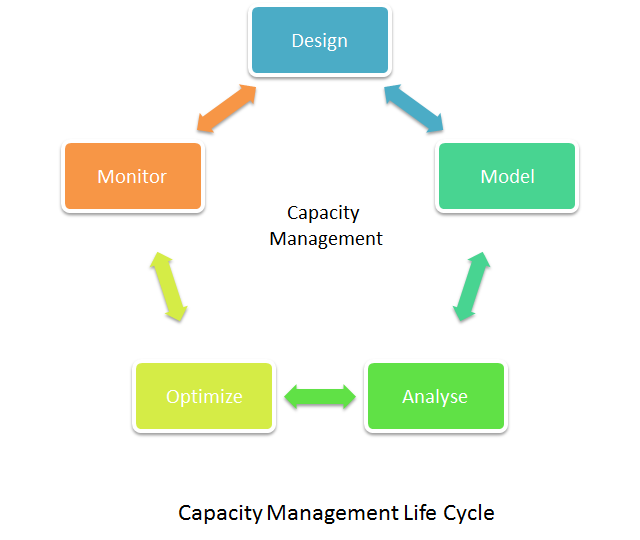 Capacitiy Management