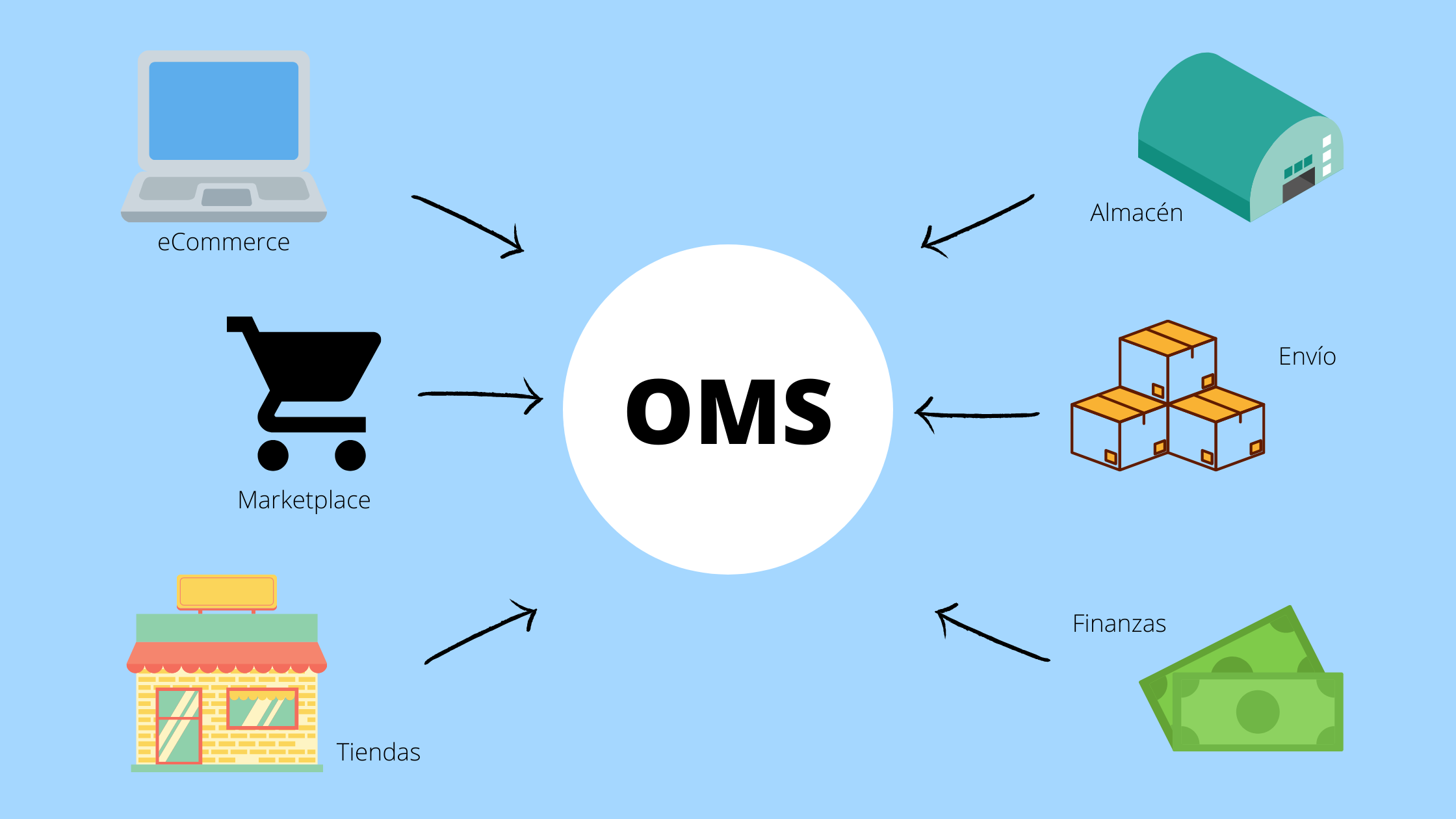 infografia-order-management-system.png