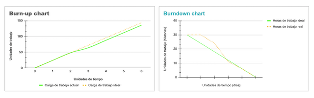 burn-up-burndown-chart