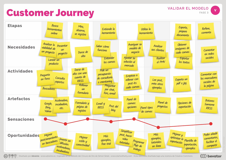 customer-journey-map-ejemplo2