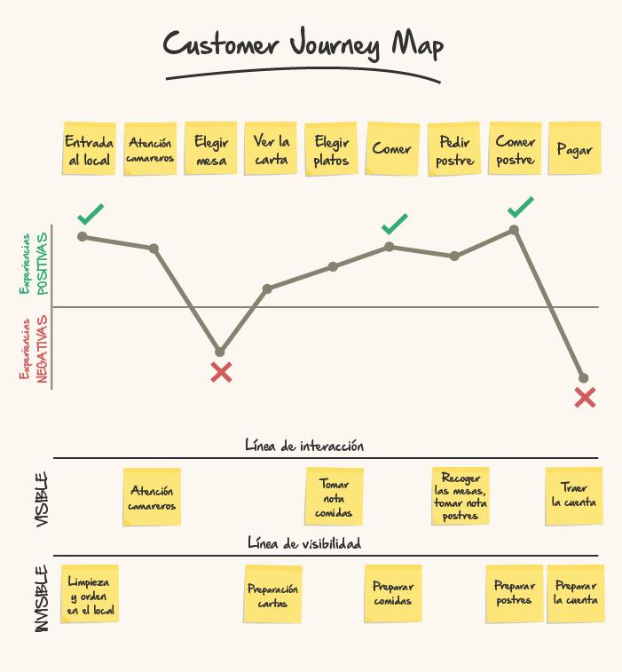 customer-journey-map-ejemplo3
