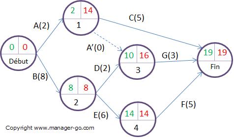 Rétroplanning : diagramme de PERT