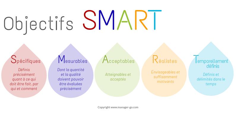 Étude de faisabilité : méthode SMART