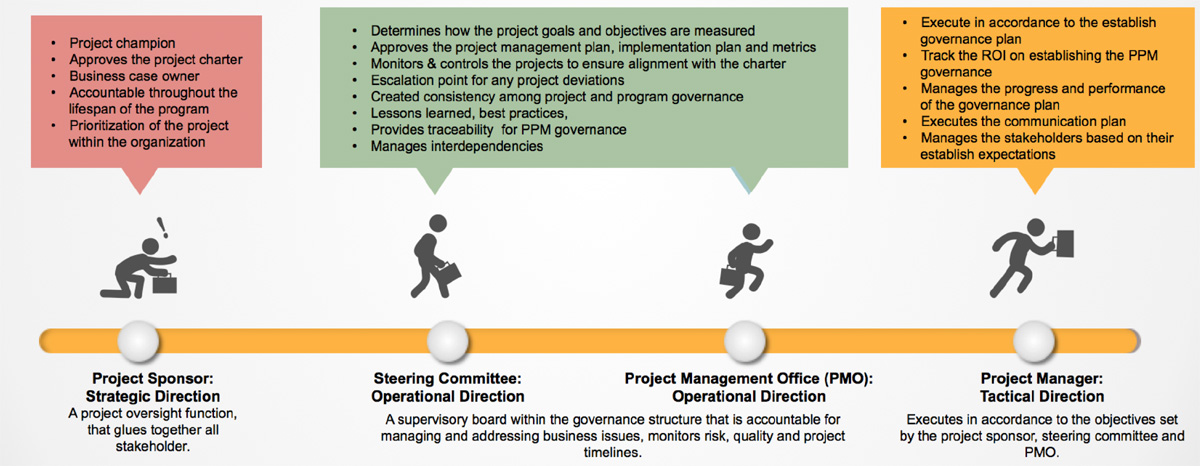 Project Sponsor - Steering Committee - Project Management Office - Project Manager