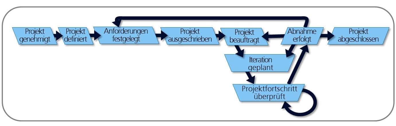 Das V-Modell XT erklärt