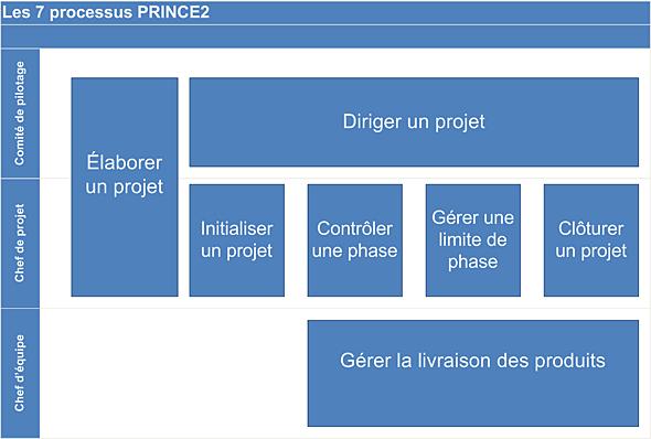 Les 7 processus de Prince2