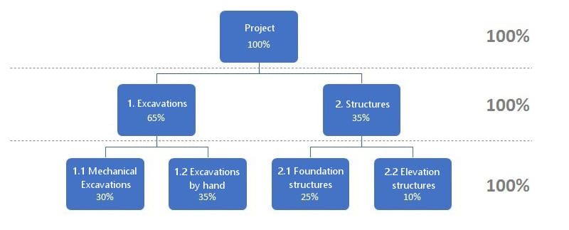 Découpage WBS d'un projet selon la règle des 100%
