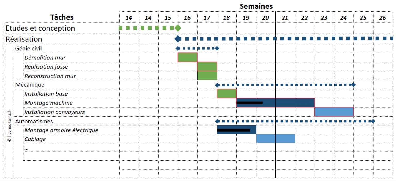 Avantages d'un diagramme de Gantt : visibilité sur les tâches, délais, échéances