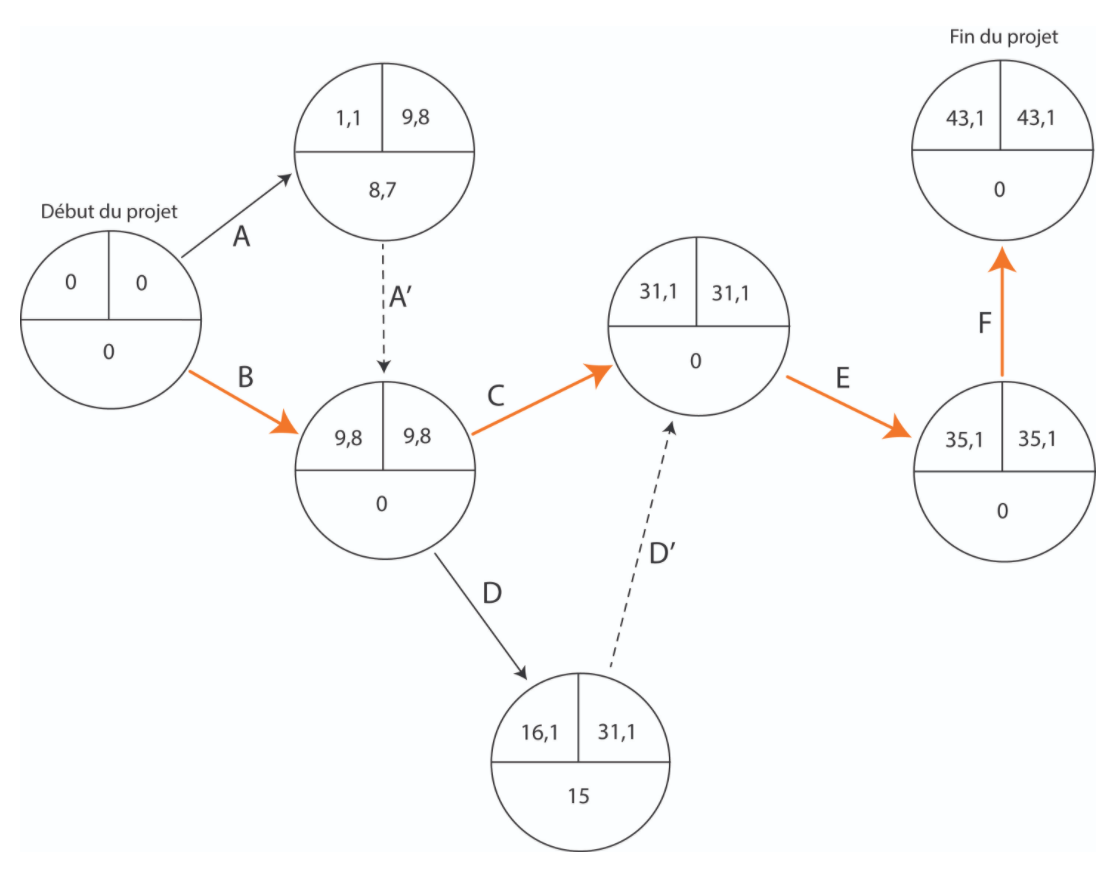 Exemple de réseau PERT avec chemin critique