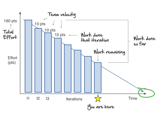 A burndown chart to estimate the workload remaining after each iteration