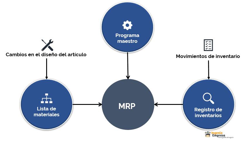 mrp-informacion