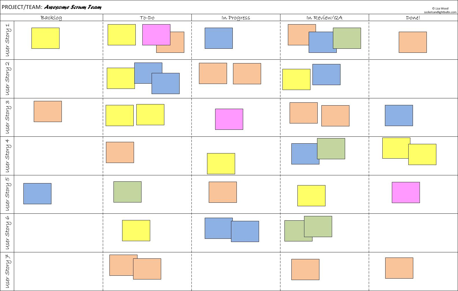 outils scrum : scrum board