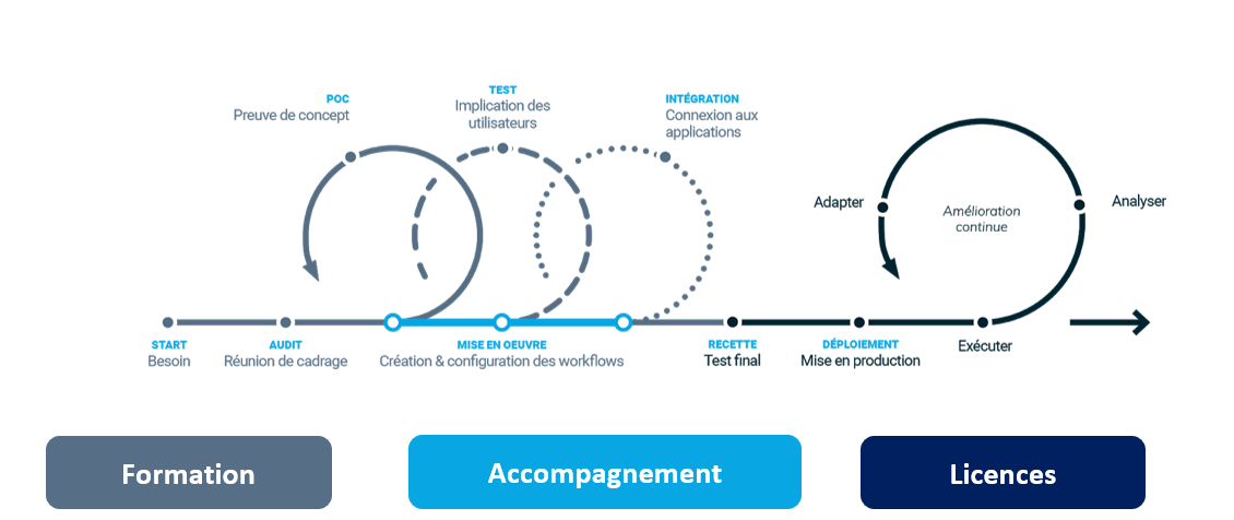 Accompagnement processus automatisation facturation