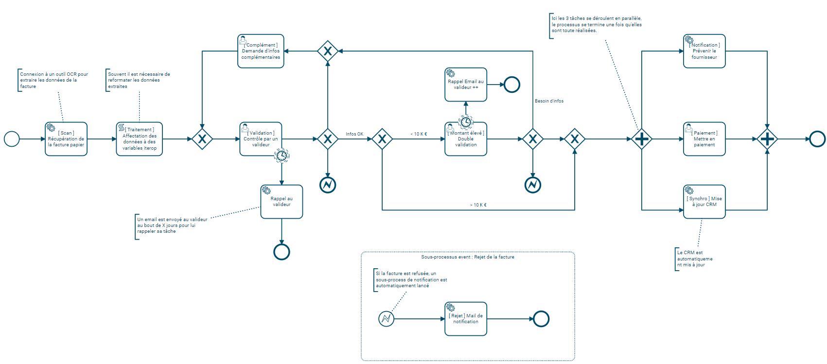 Processus de facturation déployé dans Iterop