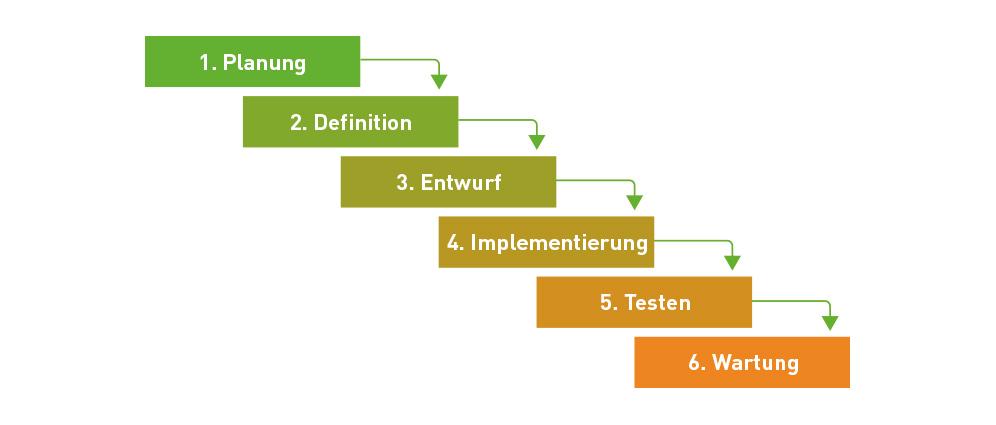 6 Stufen der Wasserfallmethode