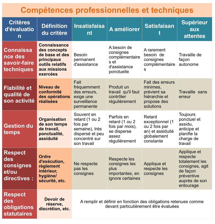 Exemple de critères pour l'évaluation des compétences professionnelles