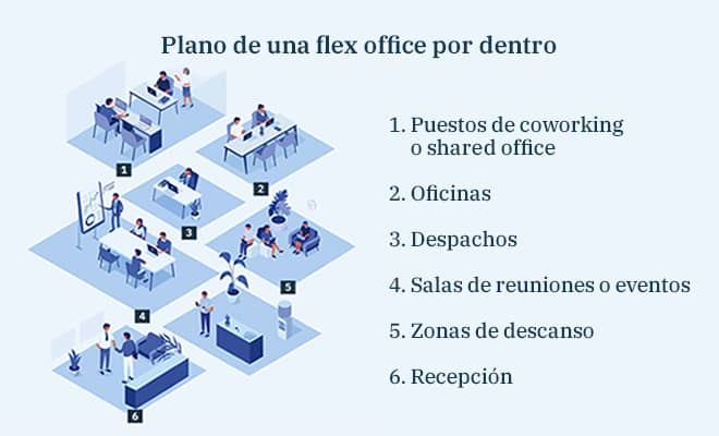caracteristicas-flex-office