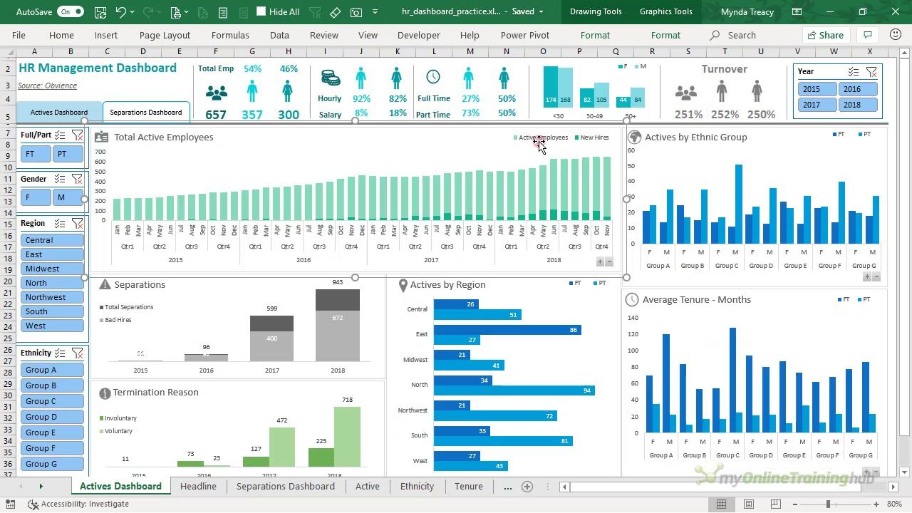 Example of an HR dashboard built using Excel