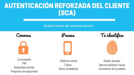 PSD2-SCA