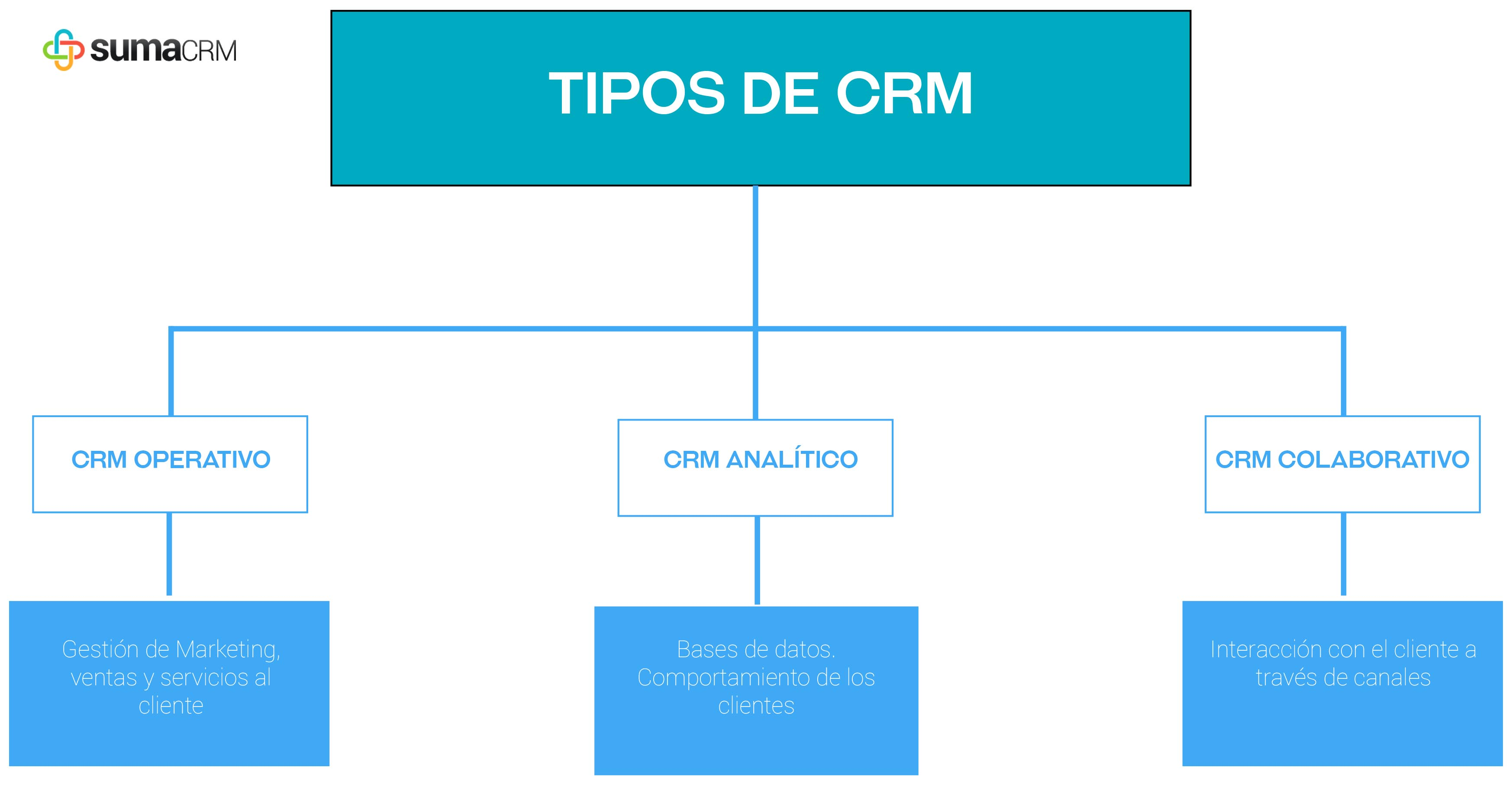 crm-tipos
