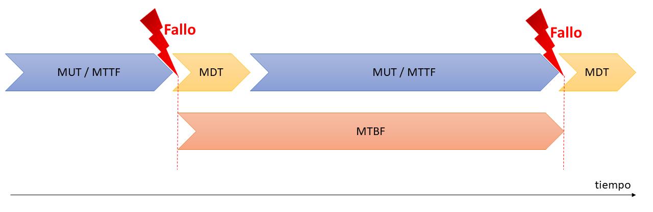 indicador-fiabilidad-MTBF