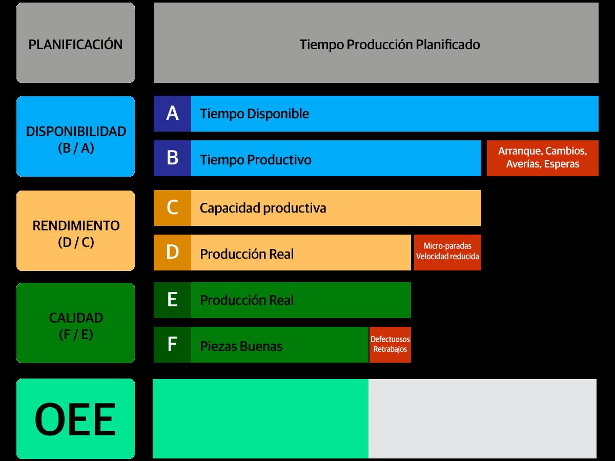 indicador-rendimiento-OEE