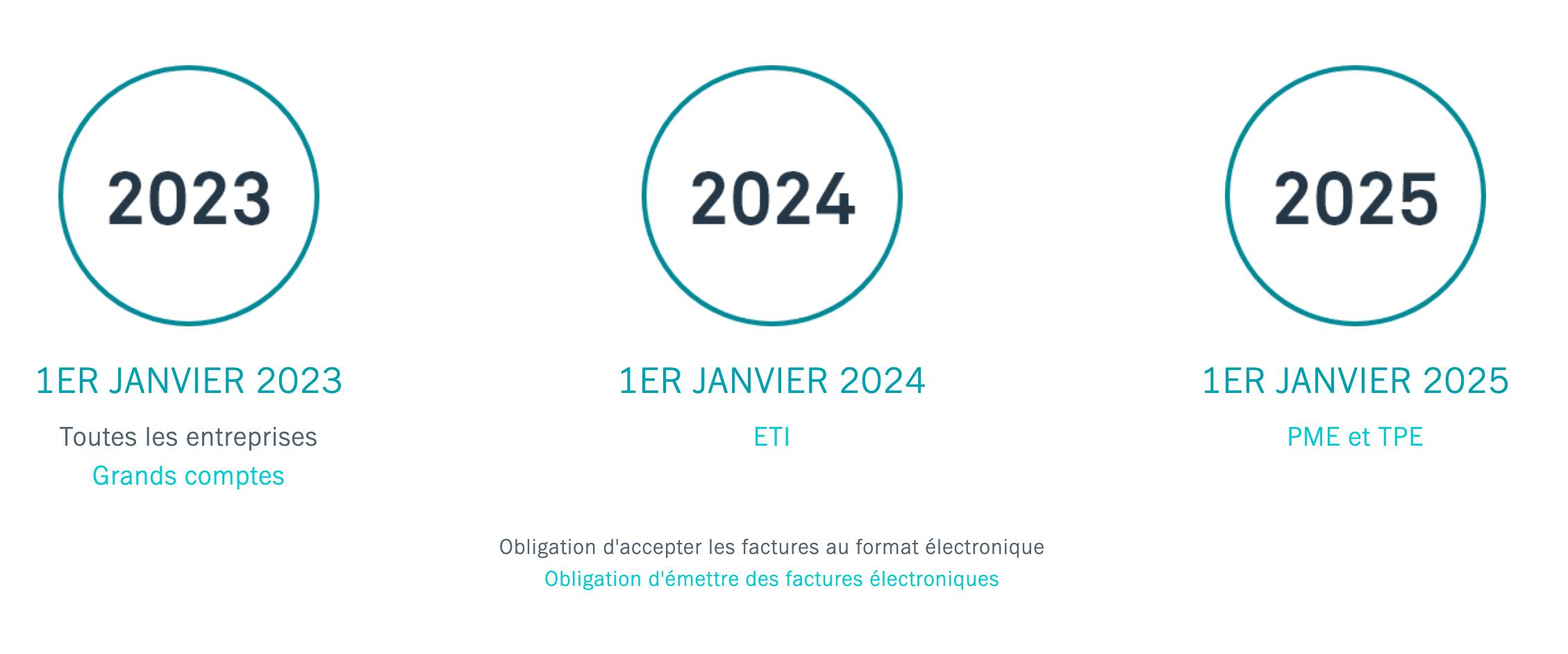 Mise en application progressive entre 2023 et 2025