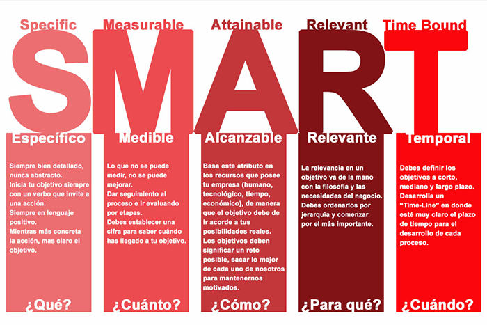 metodo-smart