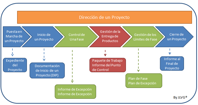 procesos-proyecto-PRINCE2