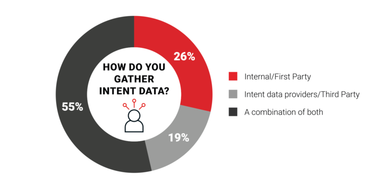 How to gather intent data