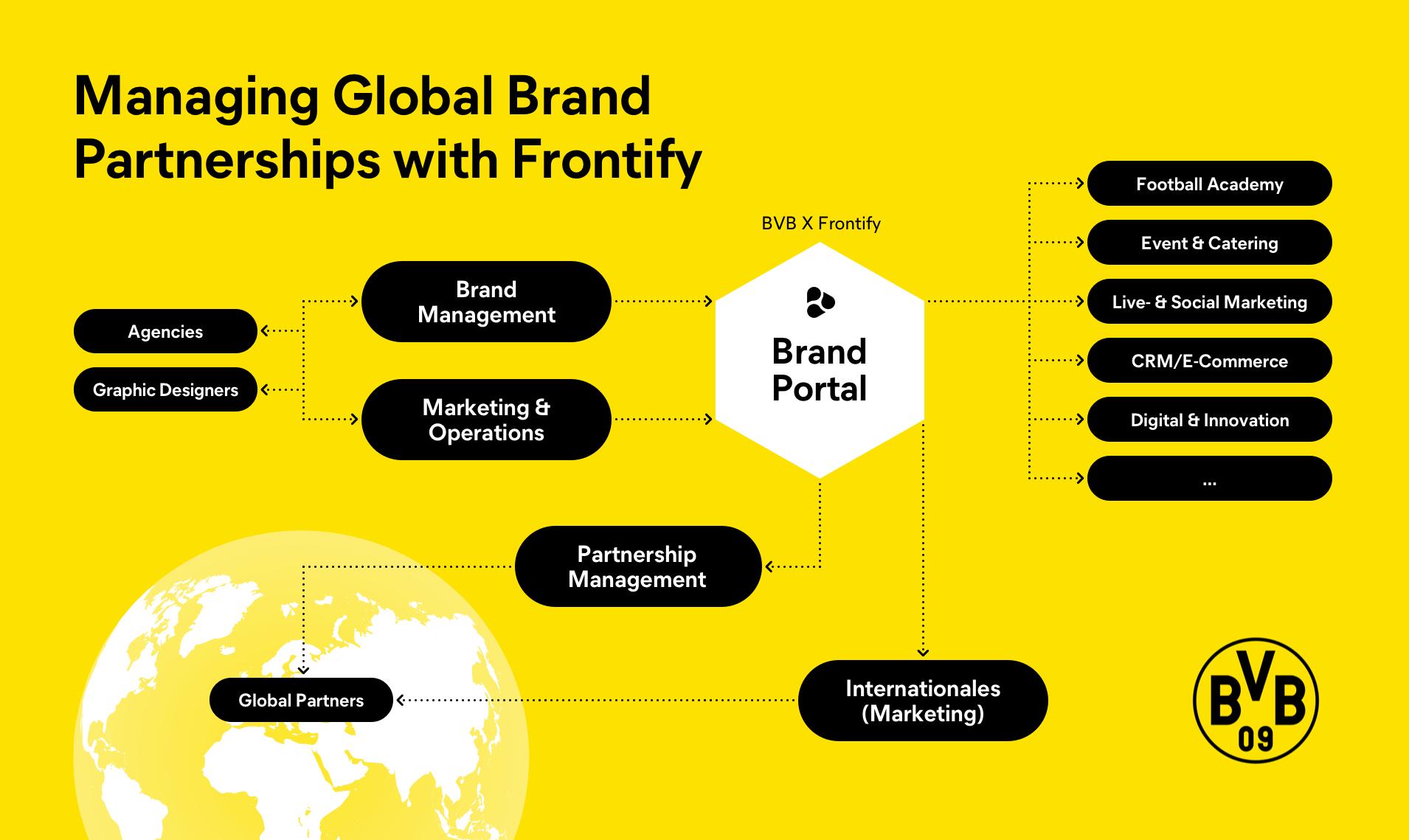 Gestion des partenaires de marques internationaux avec Frontify