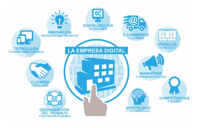 transformación-digital-empresas-ejemplos