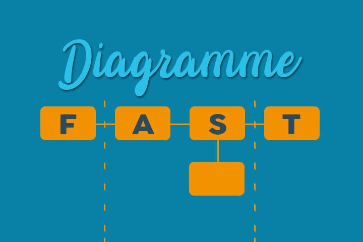 Diagramme FAST: visualisez la portée de votre projet en un clin d'œil