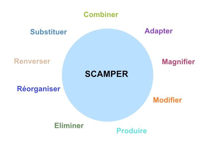 SCAMMPERR : la version complète de la méthode SCAMPER