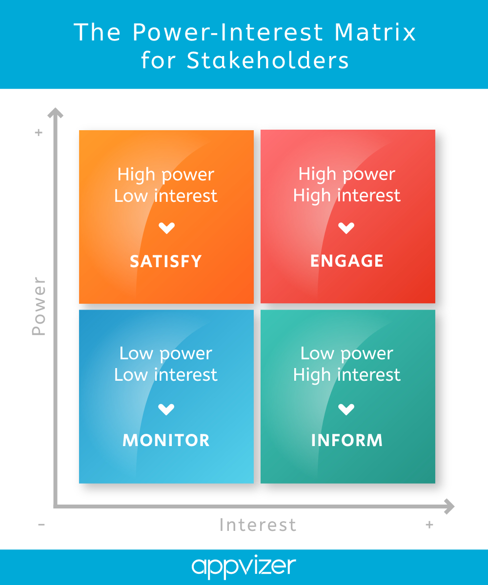 Satisfy, engage, inform or monitor stakeholders