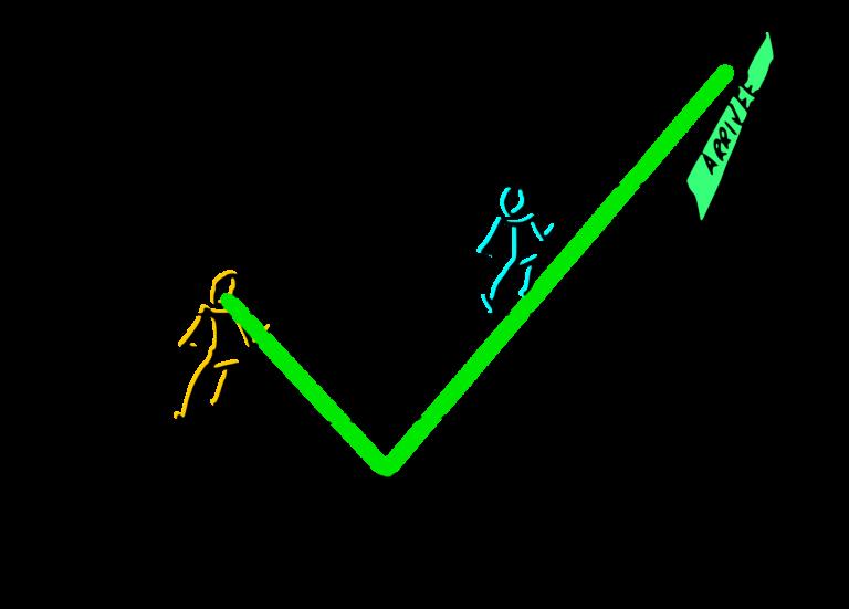 story points vs jour/homme